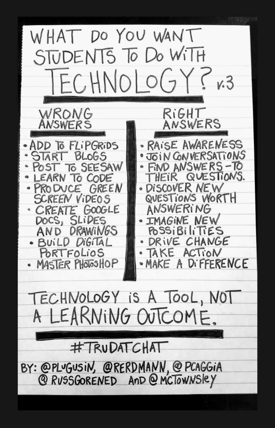 The images gives examples of how technology can be used as a tool, not a learning outcome.