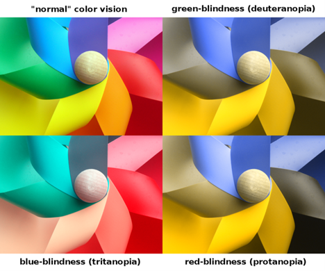 Colours as perceived by those with normal vision, deuteranoptia (green-blindness), tritanopia (blue-blindness), and protanopia (red-blindness).