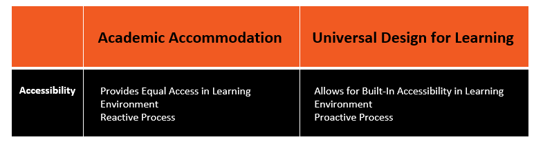 Accessibility chart for Academic Accommodation and Universal Design for Learning summarizing content of this blog.