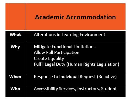 Academic Accommodation chart summarizing the blog content.